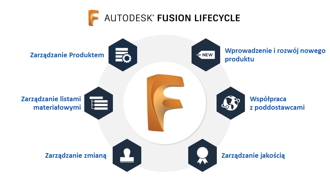 Fusion Lifecycle