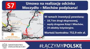 Jest umowa na kolejny odcinek S7. Wartość to blisko 753 mln zł