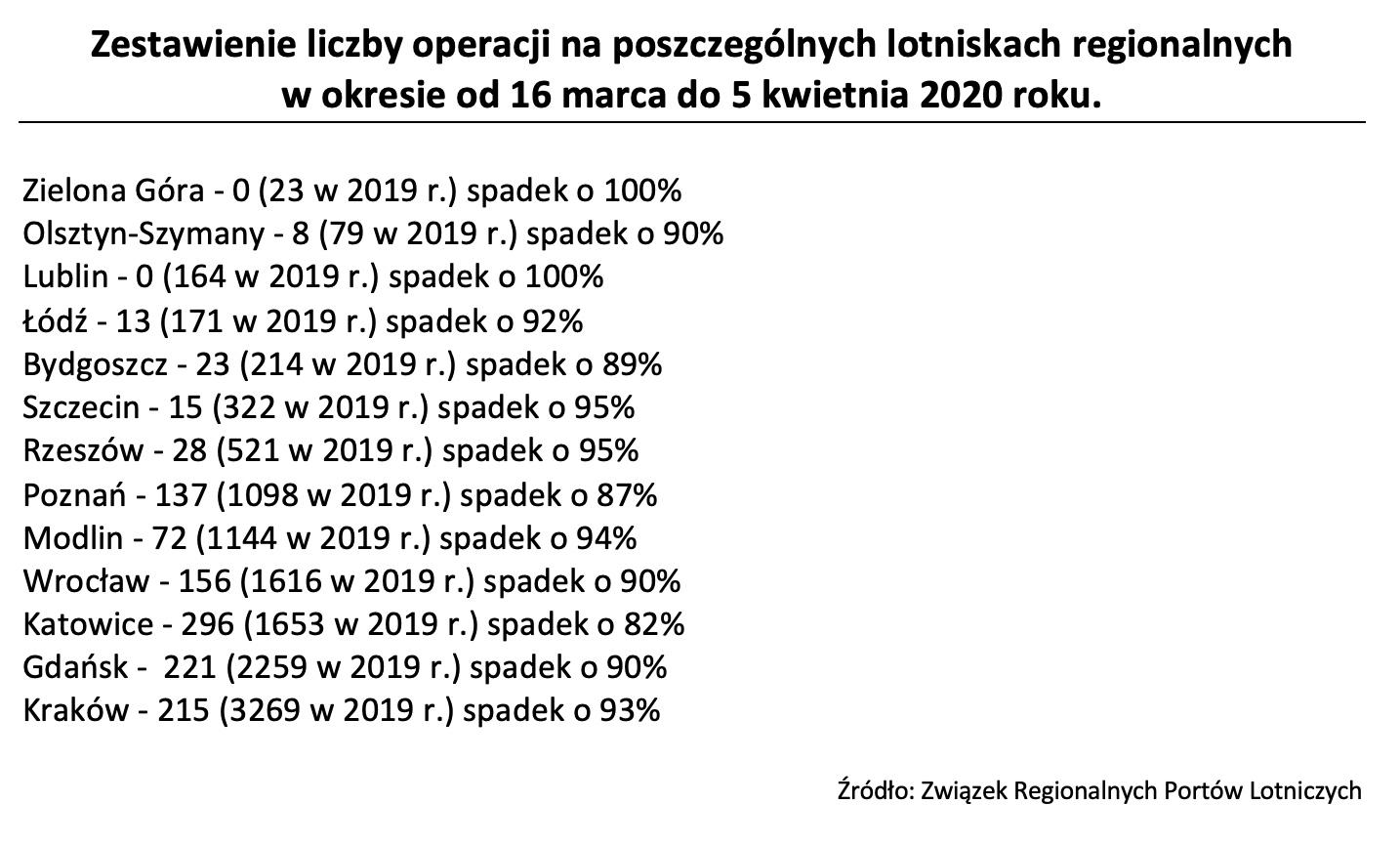 Liczba operacji w portach regionalnych.jpg
