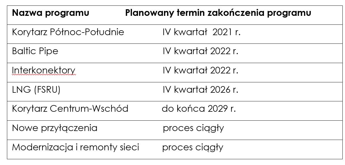Główne programy inwestycyjne Gaz-Systemu. Fot. mat. pras.