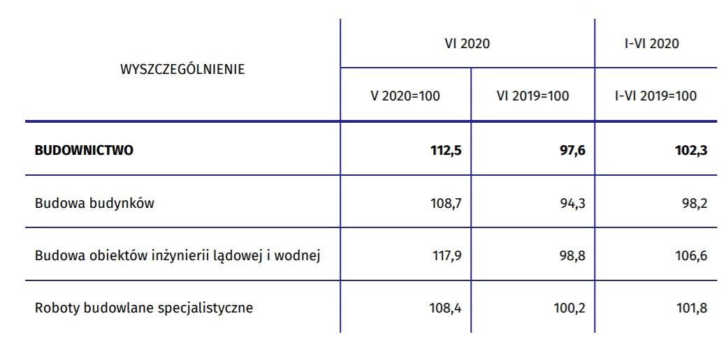 Produkcja budowlano-montażowa po pierwszym półroczu 2020 r., źródło: GUS