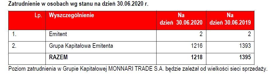fot. Monnari Trade