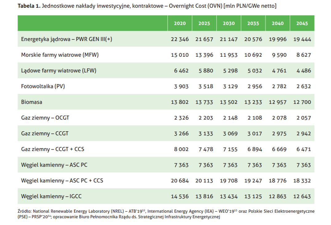 Jednostkowe nakłady inwestycyjne dla różnych technologii energetycznych