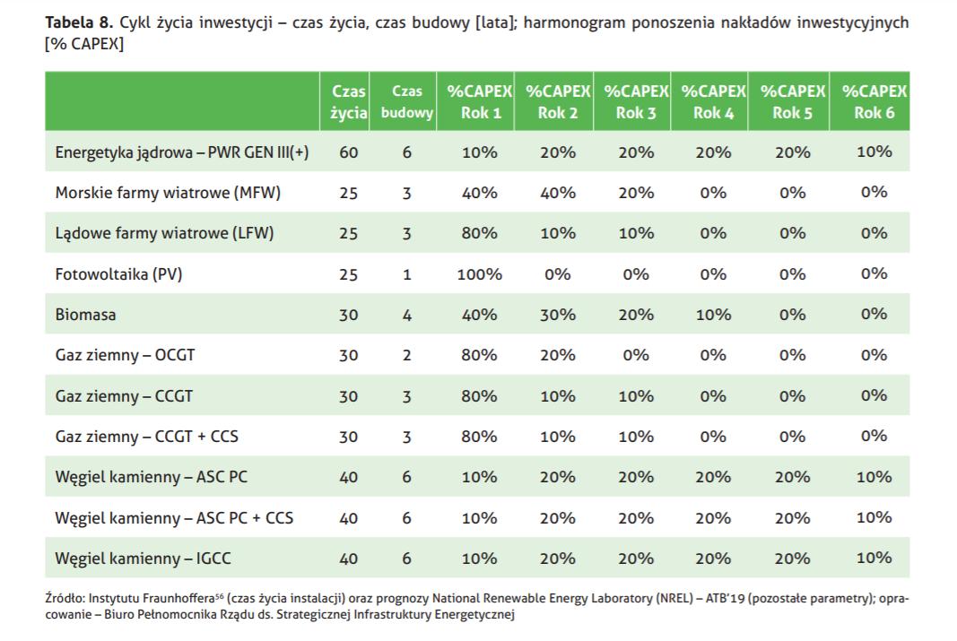 Cykl życia inwestycji energetycznych