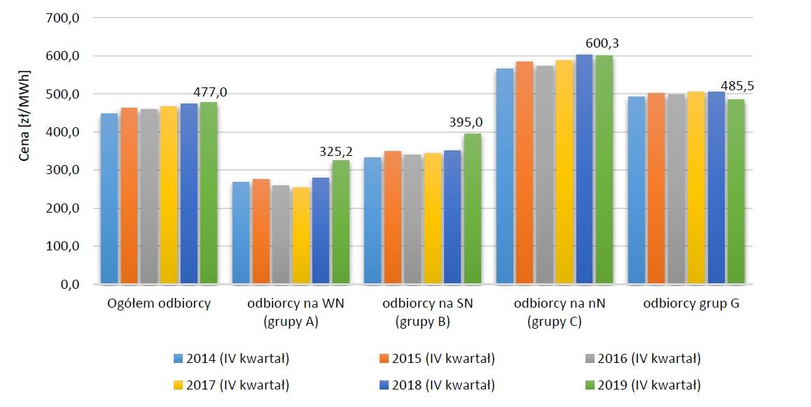 Średnie ceny sprzedaży energii elektrycznej w przedsiębiorstwach obrotu odbiorcom posiadającym umowy kompleksowe - energia plus dystrybucja ( Źródło: URE).