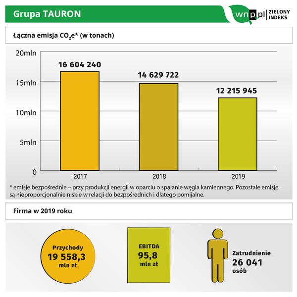Graf TAURON.png