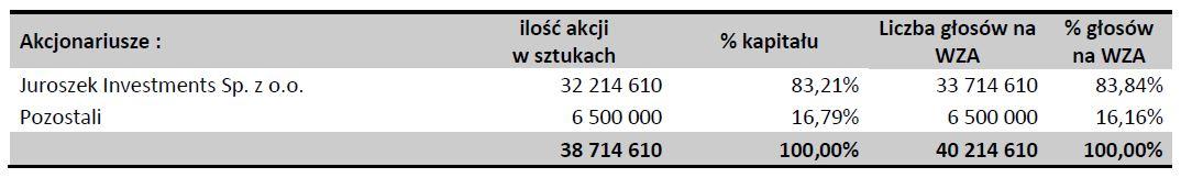 Akcjonariat spółki Atal. Fot. mat. pras.