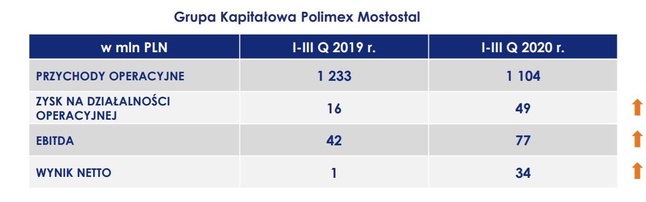 Wyniki skonsolidowane Polimeksu Mostostalu po trzech kwartałach 2020 r. Fot. mat. pras.
