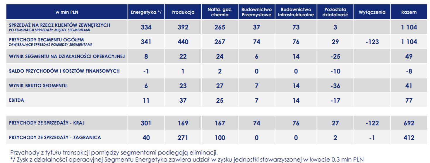 Struktura przychodów grupy Polimex Mostostal po trzech kwartałach 2020 r. Fot. mat. pras.