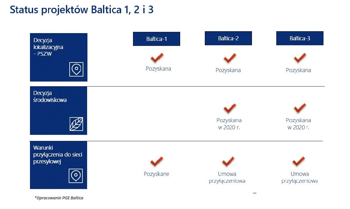 Status projektów morskich farm wiatrowych grupy PGE (Źródło: PGE Baltica)