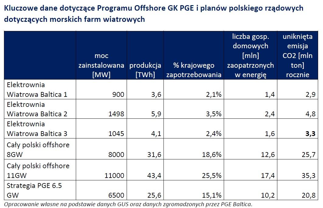 Kluczowe dane dotyczące Programu Offshore GK PGE i planów polskiego rządowych dotyczących morskich farm wiatrowych (Źródło: PGE Baltica)
