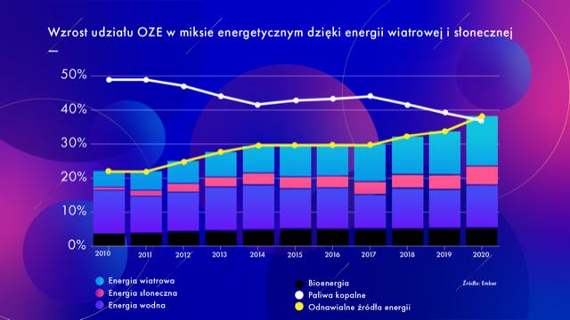 Miks energetyczny UE ( Fot. mat PTWP)