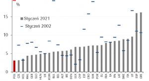 Polska przeszła drogę od najwyższej do najniższej stopy bezrobocia w UE