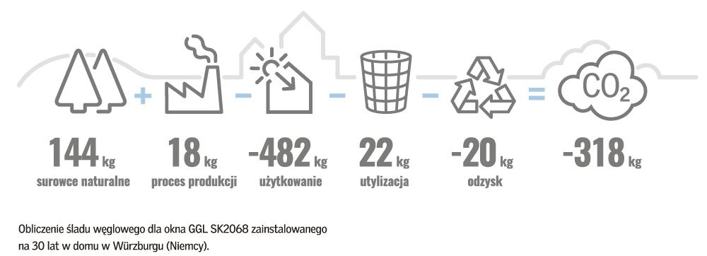 Infografika: Velux