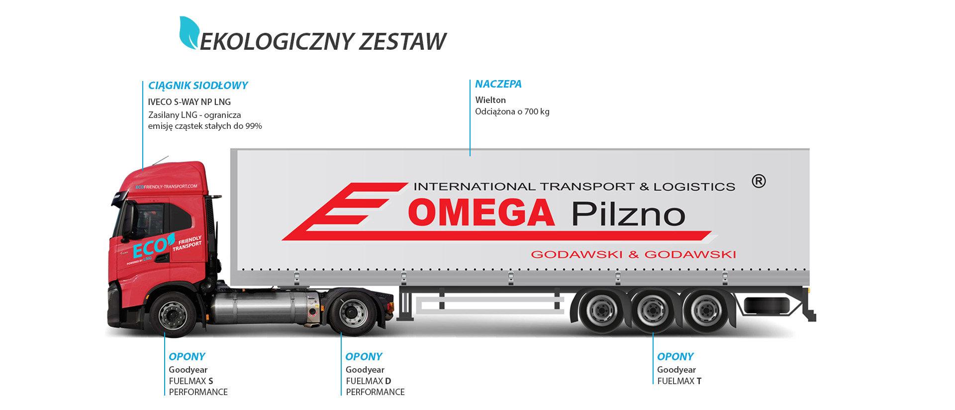 Ekologiczny zestaw Fot. Omega Pilzno.jpg