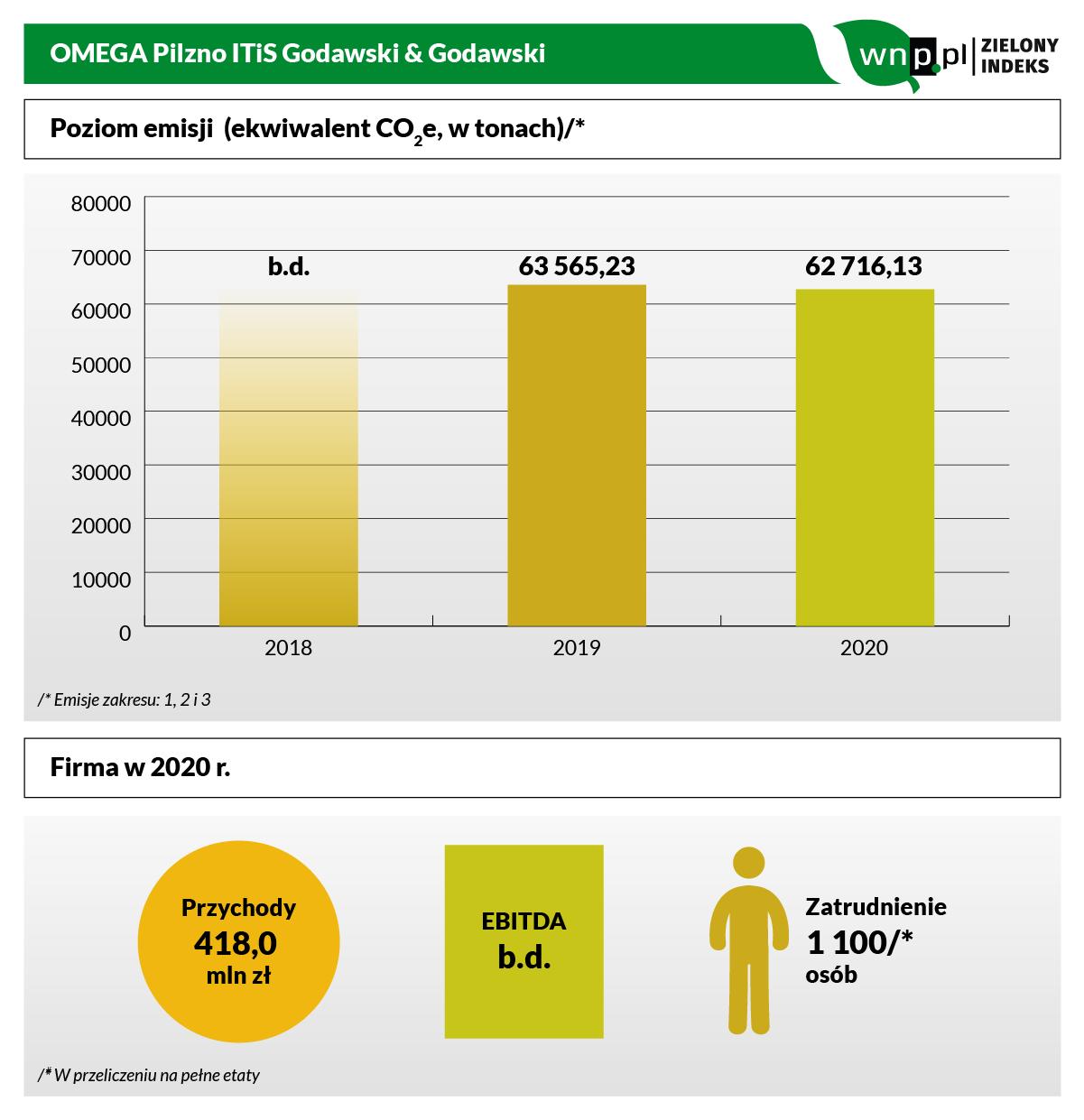 Omega Pilzno do Zielonego Indeksu-2.png
