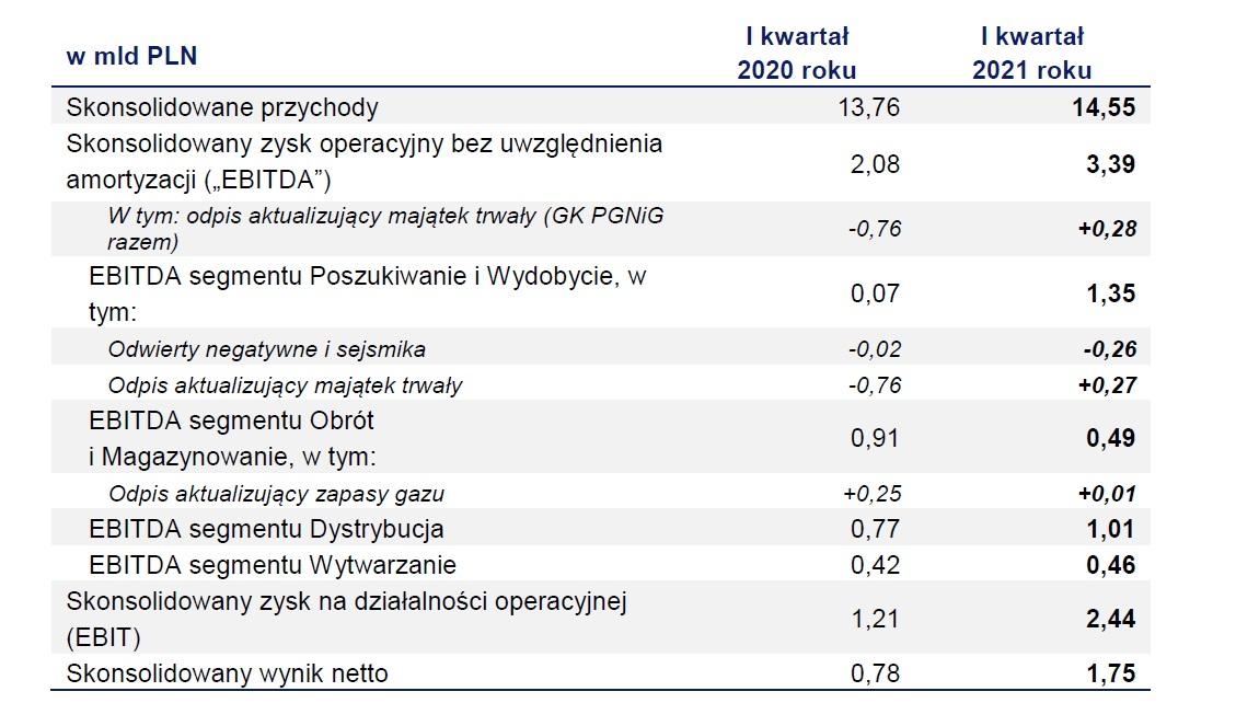 Szacunkowe wyniki finansowe grupy kapitałowej PGNiG w I kwartale 2021 roku ( Źródło: PGNiG)