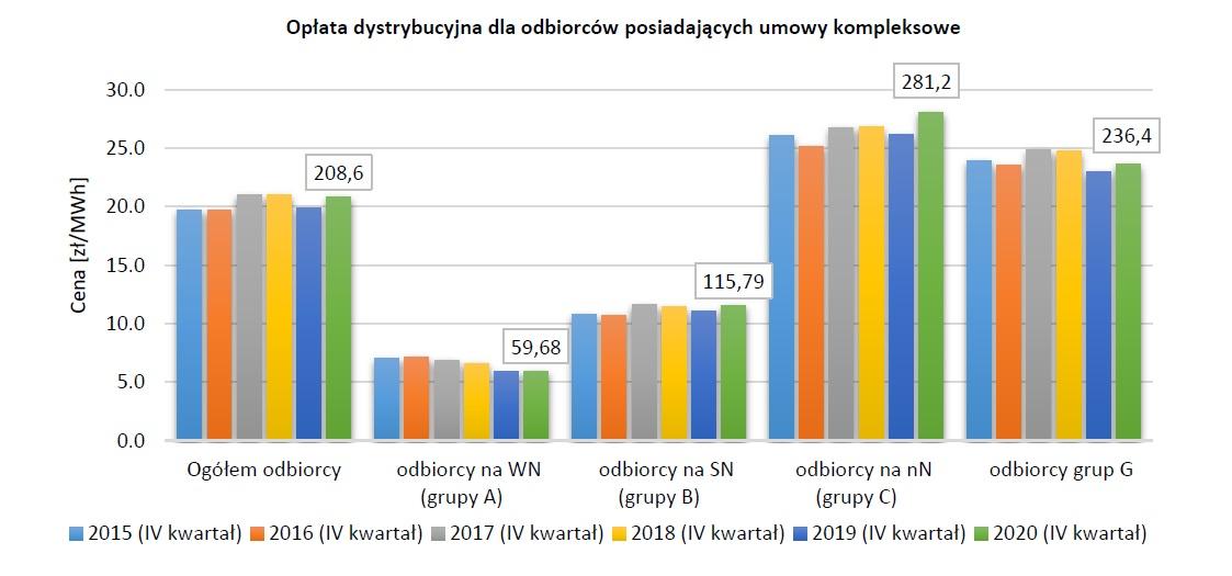 Opłata dystrybucyjna dla odbiorców posiadających umowy kompleksowe ( Źródło: URE)