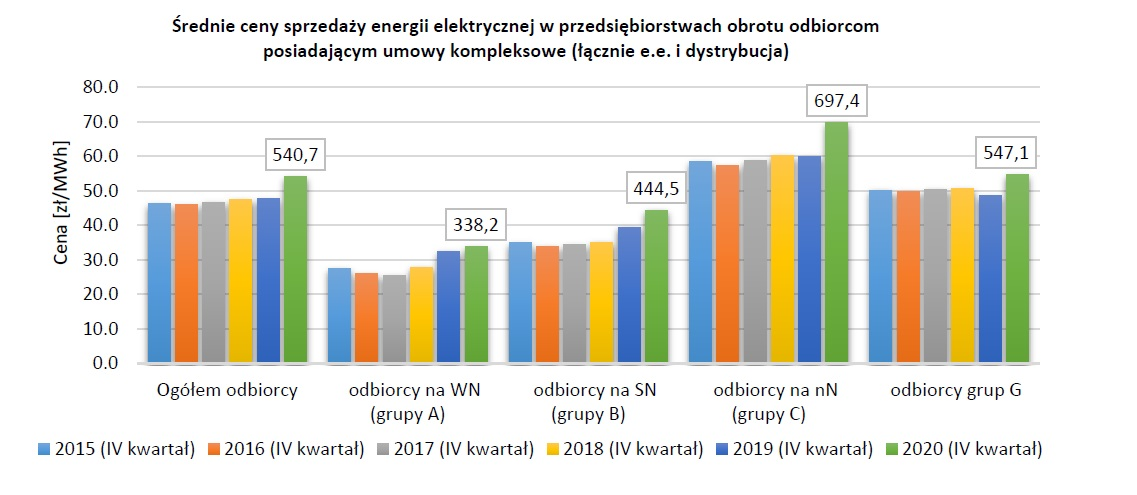 Średnie ceny sprzedaży energii elektrycznej w przedsiębiorstwach obrotu odbiorcom posiadającym umowy kompleksowe -łącznie energia elektryczna i dystrybucja ( Źródło: URE)