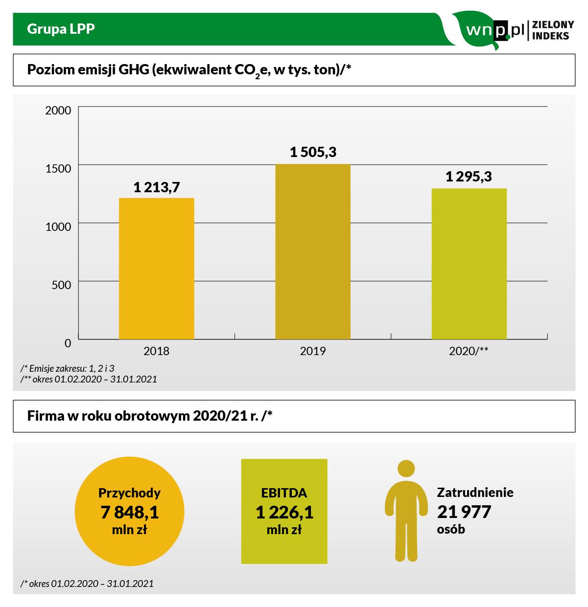 LPP do Zielonego Indeksu.png