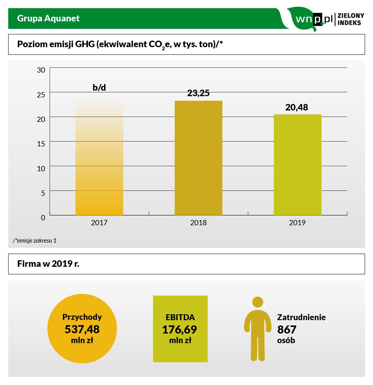 Grupa Aquanet do Zielonego Indeksu.png (infografika: PTWP)