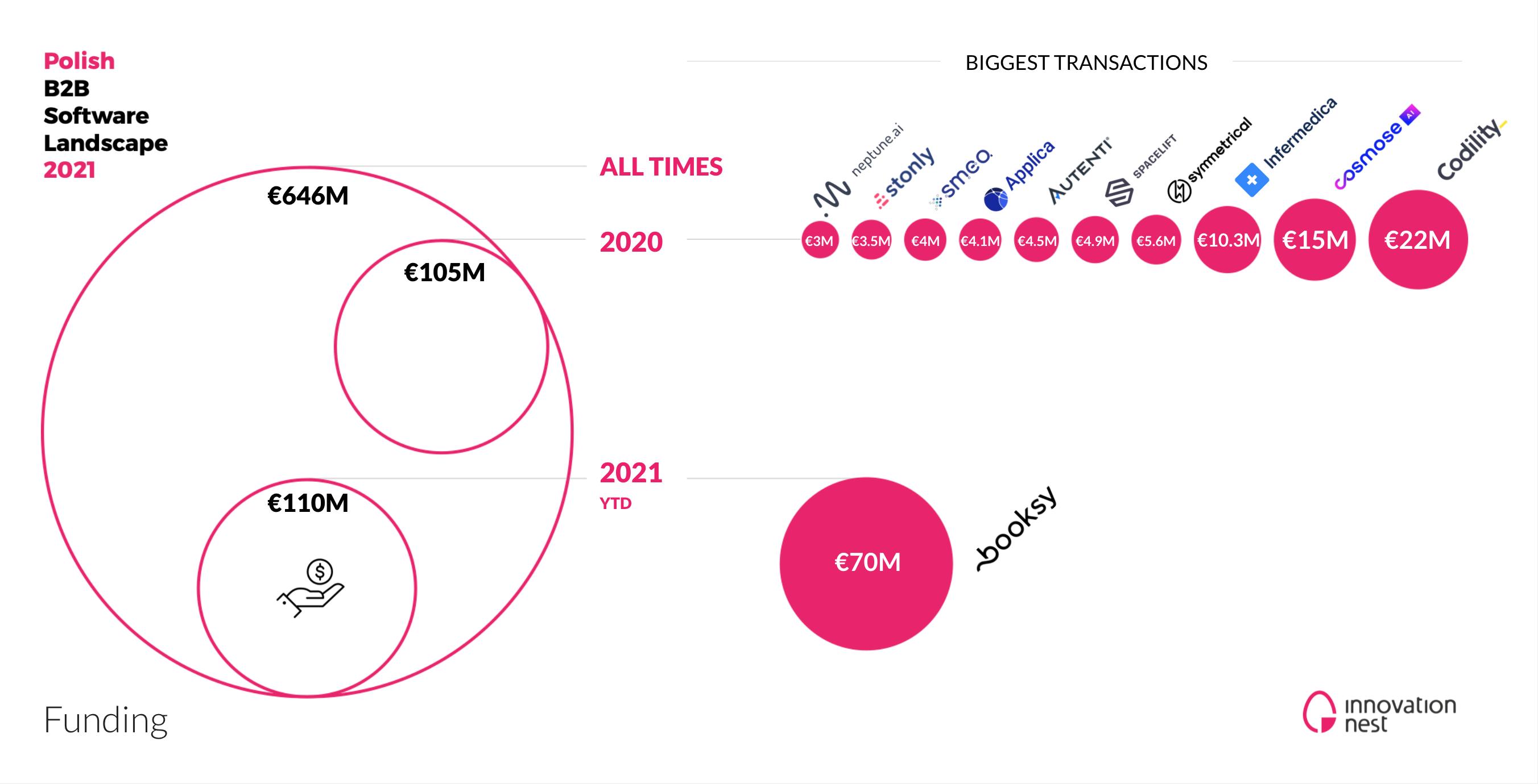 Inwestycje w start-upy B2B (Źródło: Innovation Nest)