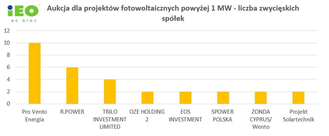 Zwycięskie spółki w aukcji OZE 2021 w koszyku wiatr/PV dla projektów o mocy powyżej 1 MW (źródło: Instytut Energetyki Odnawialnej)