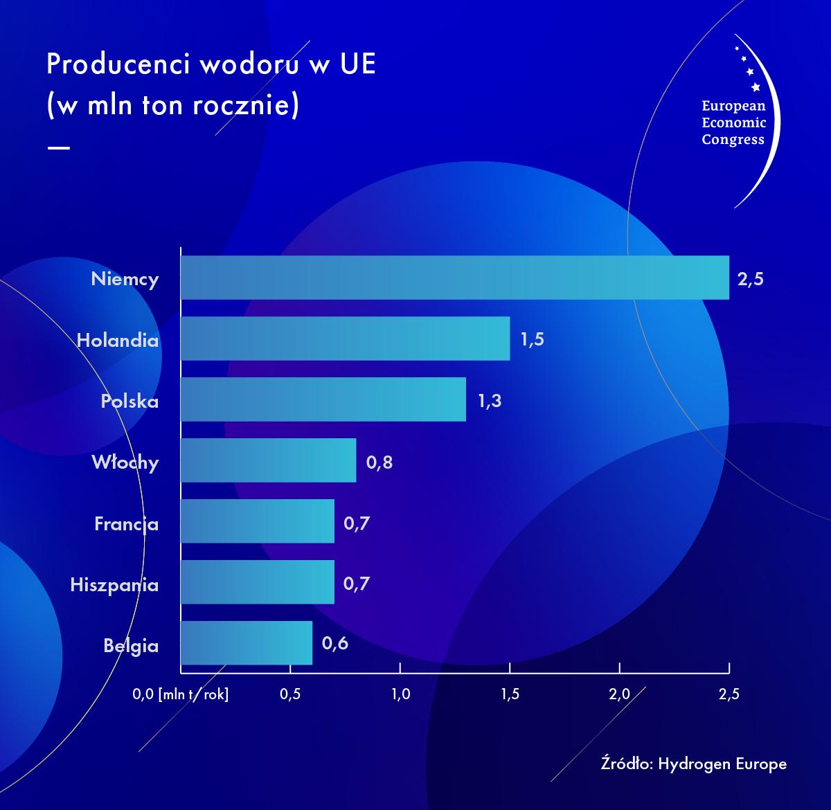 Polska jest obecnie 3. producentem wodoru w UE. Jest to jednak praktycznie wyłącznie tzw. szary wodór