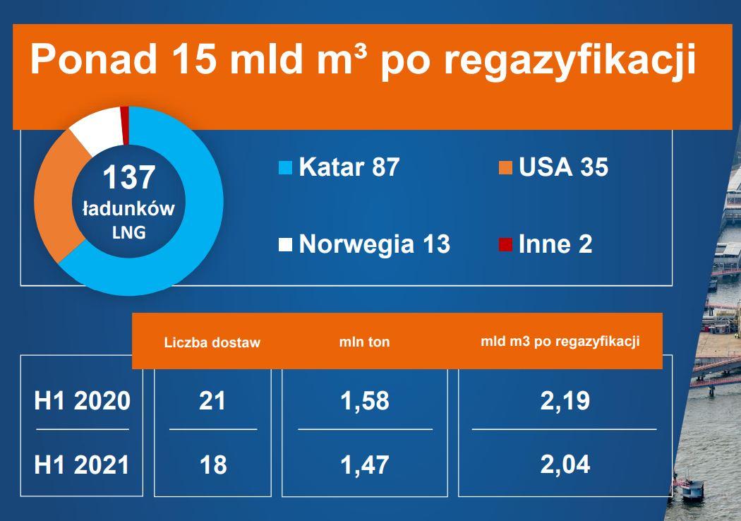 Skąd pochodziło poprzednich 137 ładunków. Fot. mat. pras.
