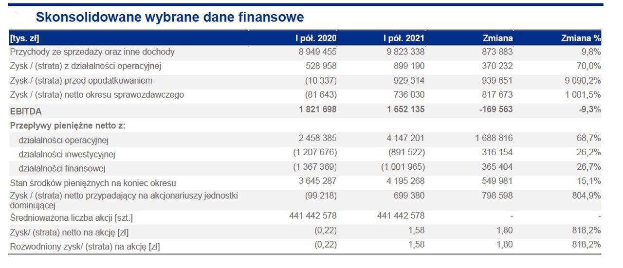 Wybrane dane finansowe grupy Enea za I półrocze 2021 ( Źródło: Enea)