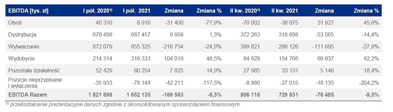 Wyniki głównych segmentów biznesowych grupy Enea za I półrocze 2021 ( Źródło Enea)