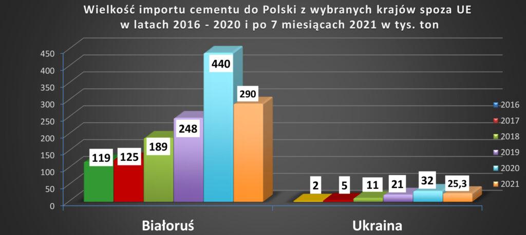Import cementu do Polski z Białorusi i Ukrainy