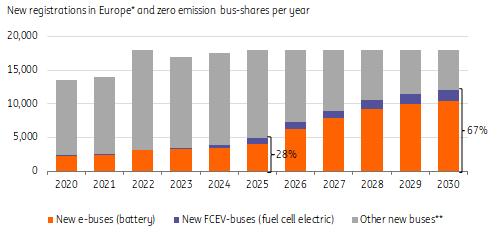 Roczna sprzedaż e-busów w Europie Źródło: ING