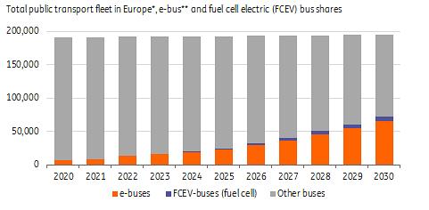 Europejska flota e-busów w transporcie publicznym Źródło: ING