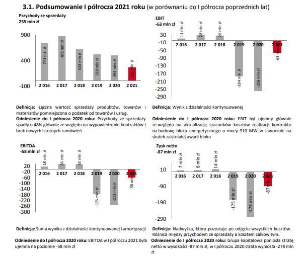 Wyniki finansowe Rafako za pierwsze półrocze 2021 r.