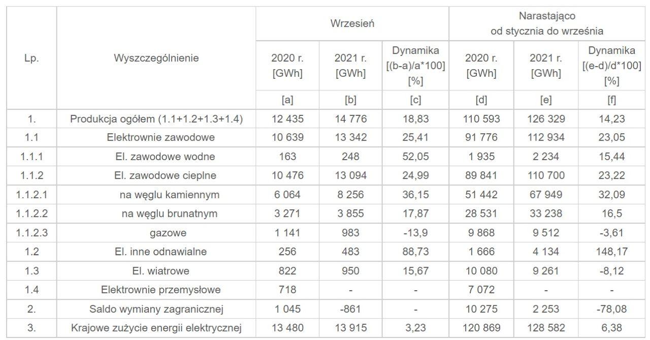 Produkcja i zużycie energii elektrycznej w Polsce we wrześniu 2021 (Źródło: PSE)